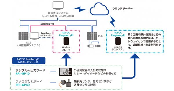 ラトックシステム、Modbus対応アプリ/クラウド導入アプリをリリース——クラウドスペースを無償で提供開始