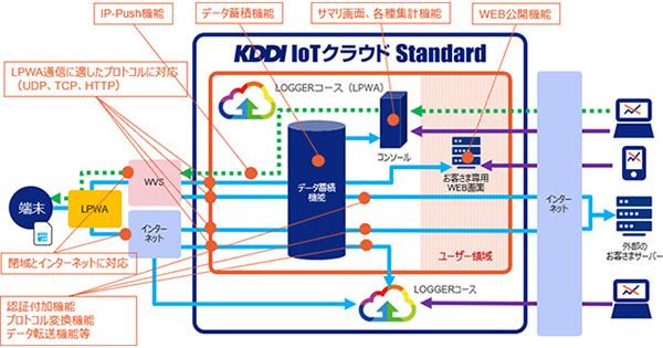 KDDI、LPWA環境に最適化した「KDDI IoTクラウド Standard」LOGGERコースを提供開始